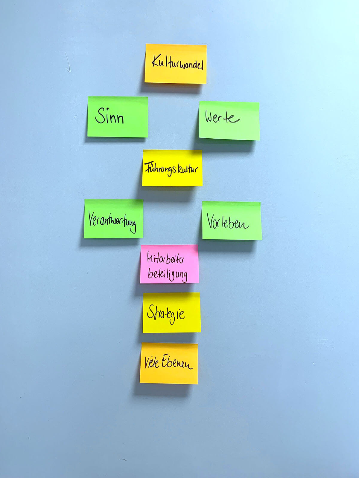 Kulturwandel in Organisationen – I.C.H. Beratung